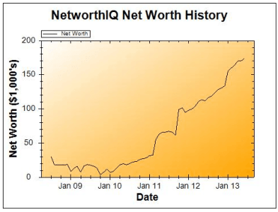 June 2013 net worth