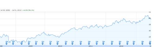 KO Stock Dividends