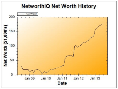 July 2013 Net Worth Chart
