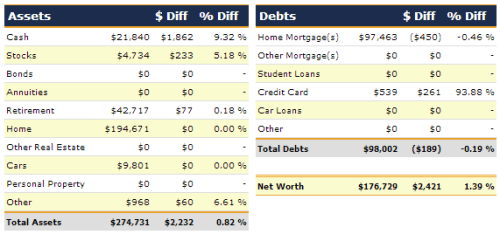 July 2013 Net Worth Detail