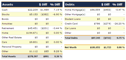 September 2013 Net Worth Detail