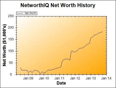Oct 2013 Net Worth Chart