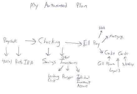 My Automated Money Plan