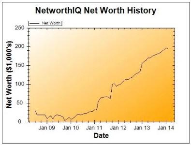 February 2014 Net Worth