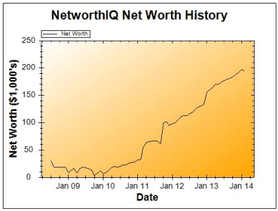 February 2014 Net Worth