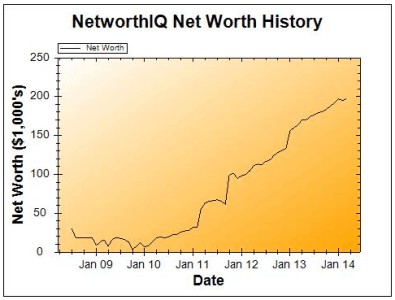 April2014NetWorthGraph