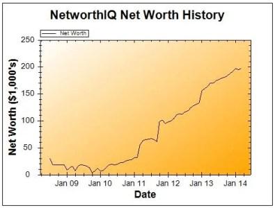 April2014NetWorthGraph