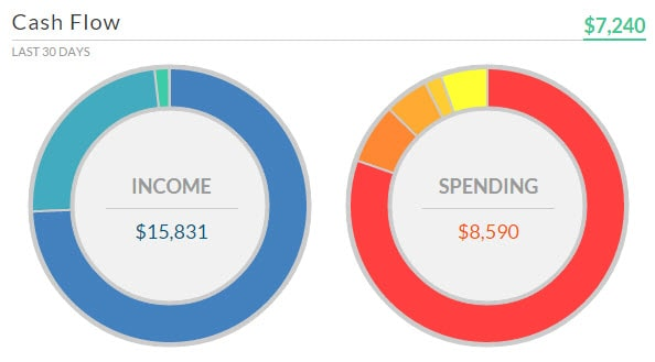 Personal Capital Cash Flow Dashboard