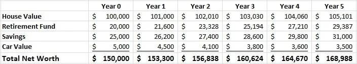 depreciating used car value
