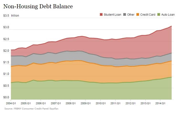 non-housing debt balance