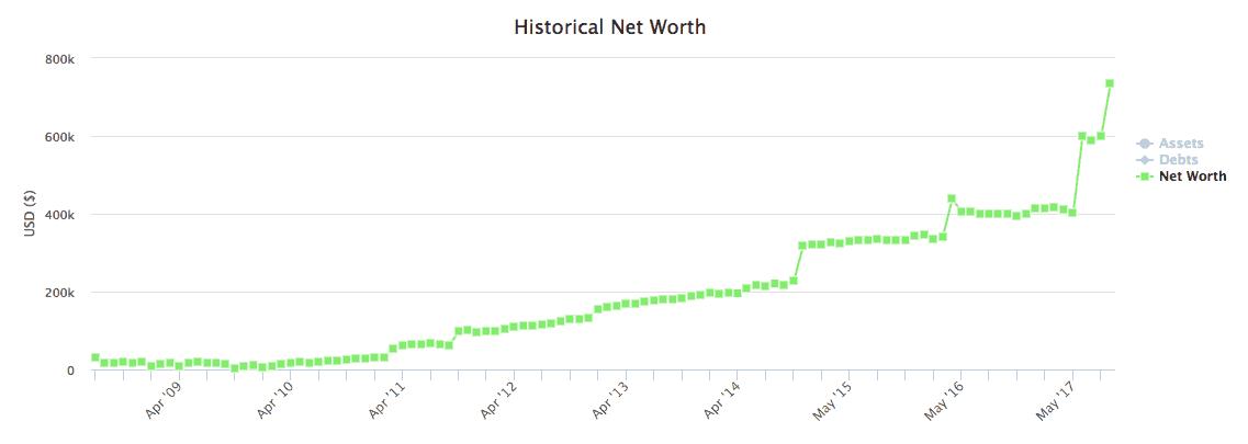 Historical Net Worth