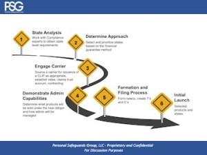 Formation-Roadmap