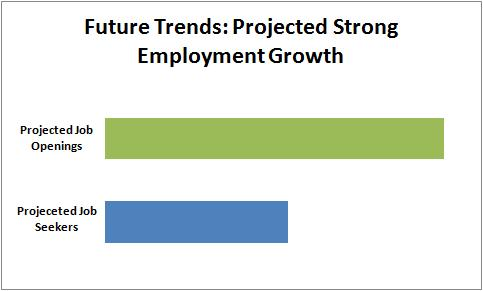 Personal Support Worker Future Employment Trends in Ontario