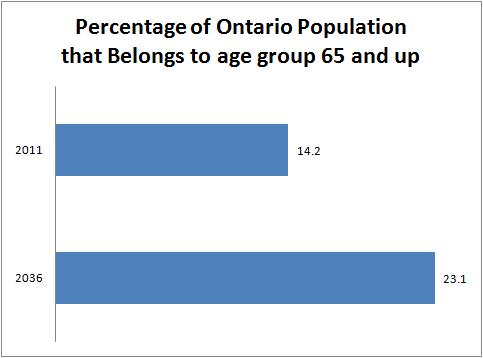 Seniors Population of Ontario