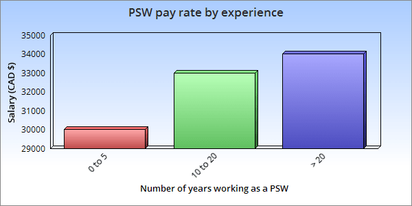 Pay rate by experience