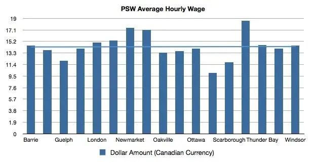 Salary comparison in Ontario