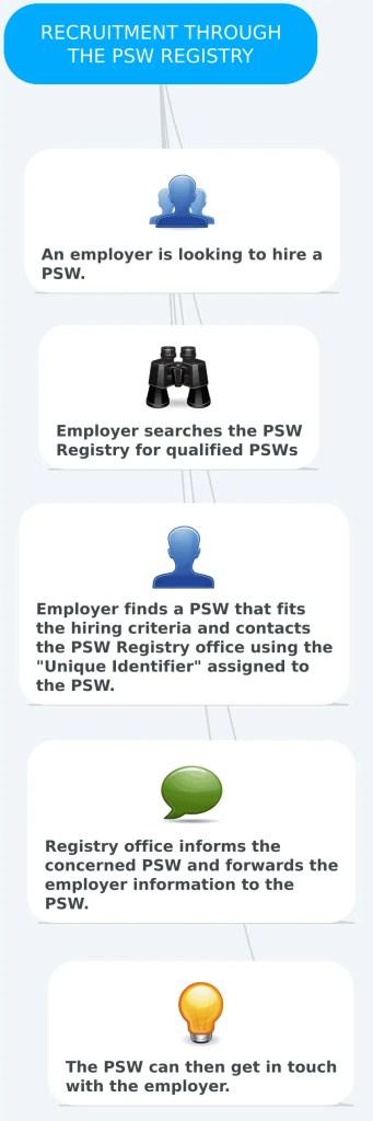 PSW hiring through the PSW Registry
