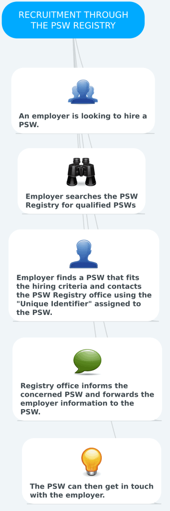 PSW hiring through the PSW Registry