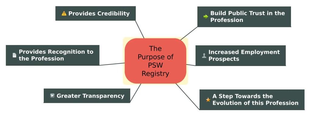 Purpose of PSW Registry of Ontario