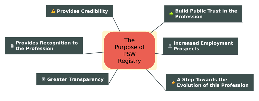 Purpose of PSW Registry of Ontario