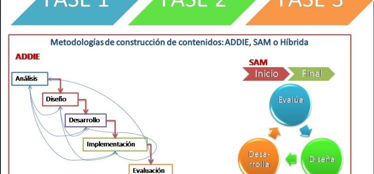 Diseño Instruccional ADDIE vs SAM, a vueltas con los proyectos de contenidos