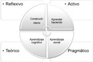 Ciclo del proceso de aprendizaje