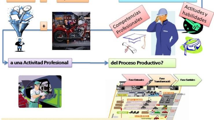 Pregunta del Proceso Productivo