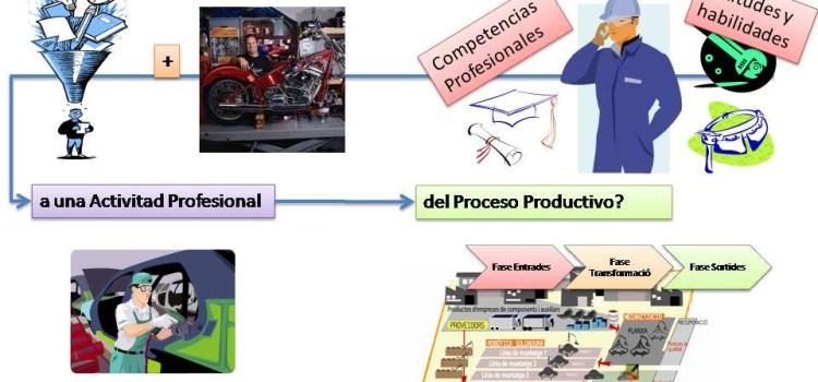 La respuesta sobre la formación en Procesos Productivos. Infografía