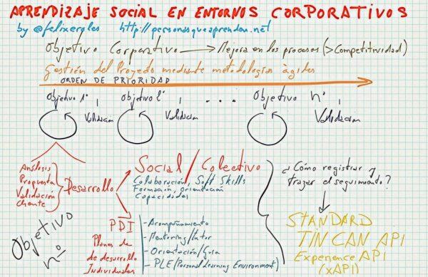 Aprendizaje Social Corporativo & xAPI
