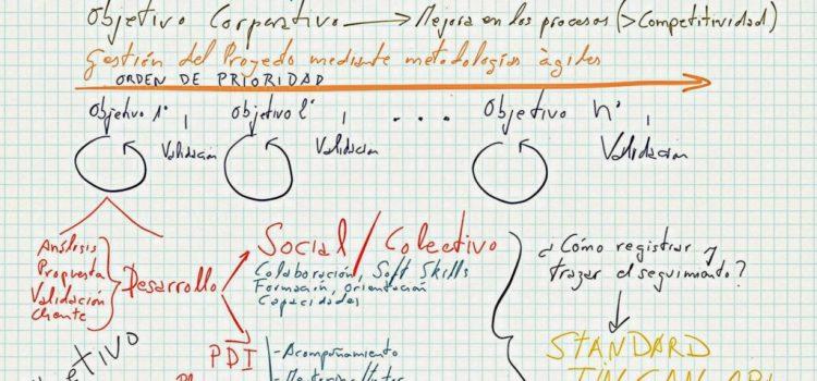 Aprendizaje Social en entornos corporativos. xAPI