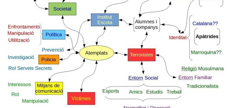 Tallers de reflexió sobre el terrorisme i radicalització