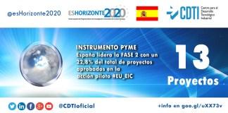 España lidera el #InstrumentoPYME ne Fase2