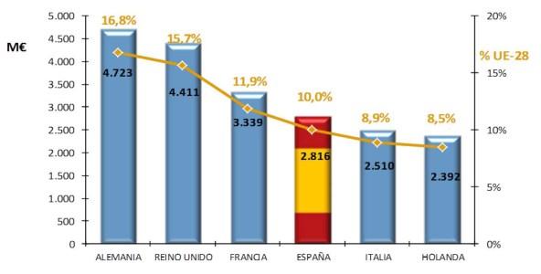 Retorno obtenido en H2020 por los seis primeros países