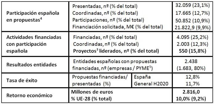 Indicadores de la participación española en H2020