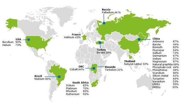 Principales países productores de Materias Primas Críticas