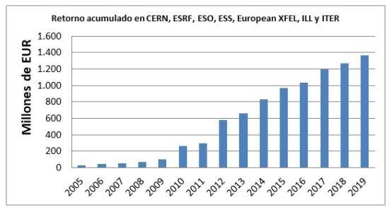 Retorno acumulado en CERN, ESRF, ESO, ESS, European XFEL, ILL e ITER en el periodo 2005-2019