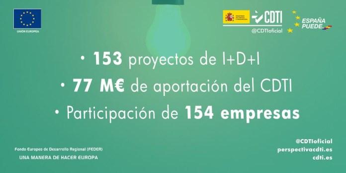 El CDTI destina 77 millones de euros a 153 proyectos de I+D+I empresarial