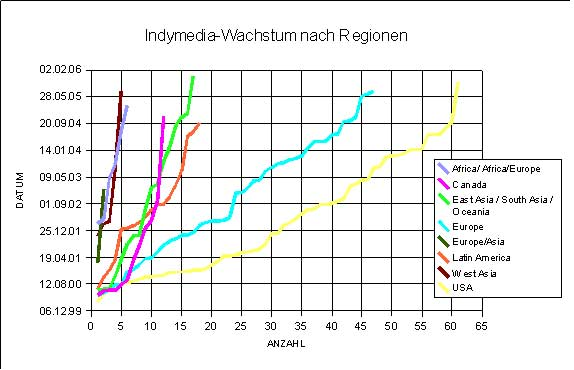 Indymedia-Regional-Growth-1999-2006.jpg