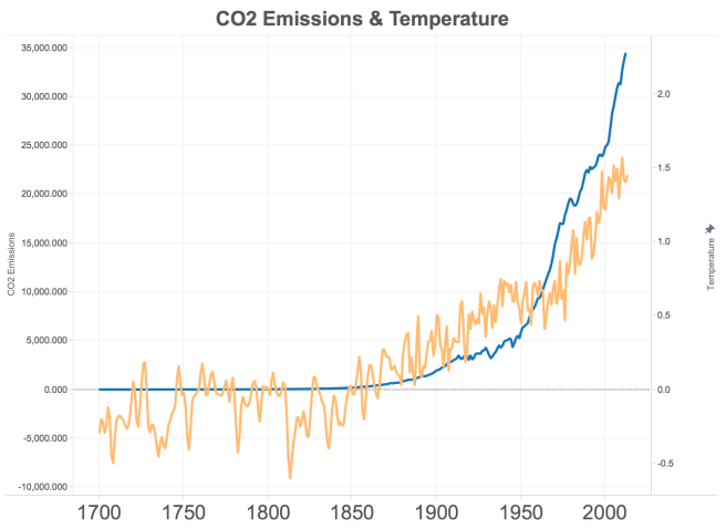 co2-vs-temp2
