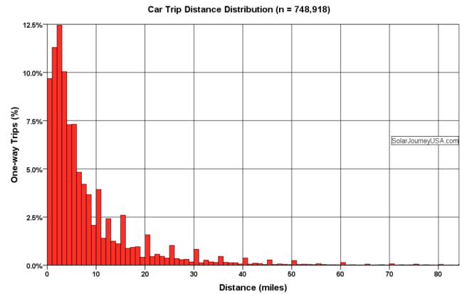 Car trip histogram