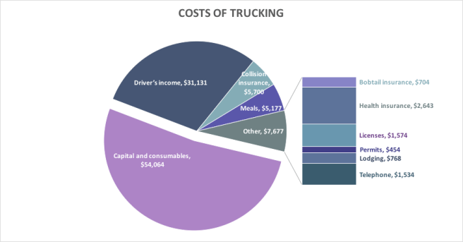 Cost of trucking