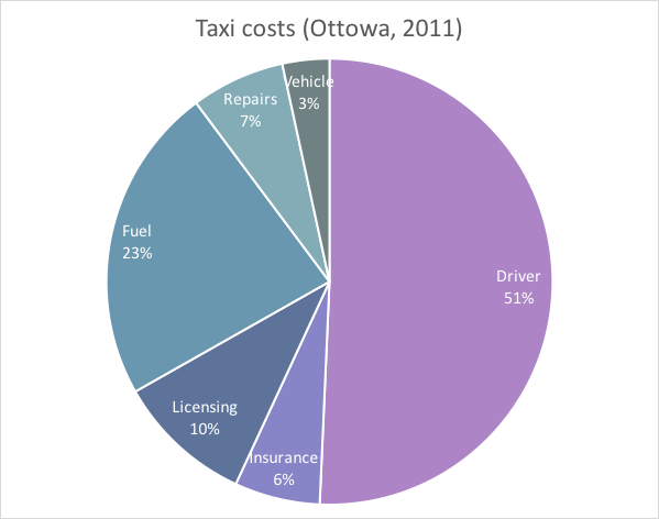 Taxi cost profile