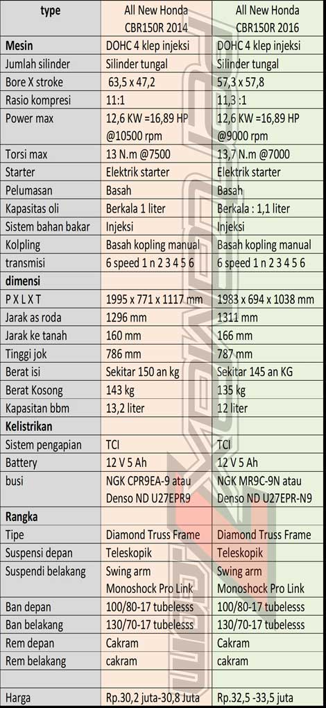 Komparasi Spesifikasi Honda CBR150R 2014 VS All New CBR150R 2016 pertamax7.com