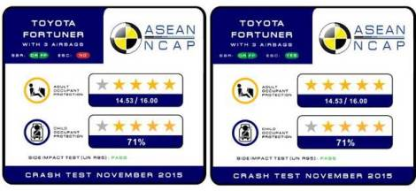 hasil-crash-test-toyota-fortuner-2016
