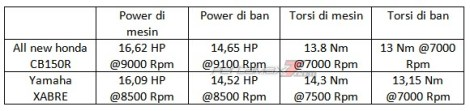 tabel Power All New Honda CB150R diatas Yamaha XABRE hasil Dynotest pertamax7.com