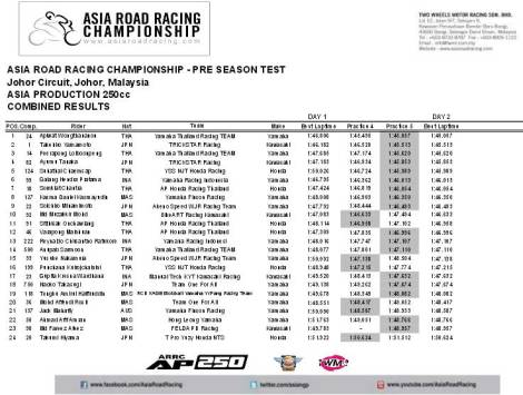 Asia Road Racing Championship Pre Sesaon Test Asia Production 250 5 Pertamax7.com