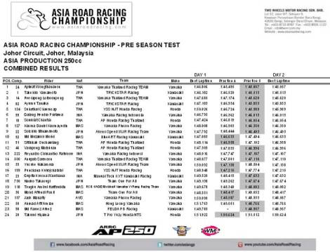 Asia Road Racing Championship Pre Sesaon Test Asia Production 250 9 Pertamax7.com