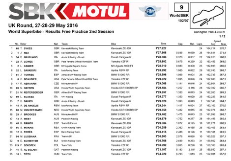Hasil Free Practice 2 World Superbike UK 2016 Pertamax7.com