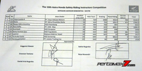 Juara Kategori Advisor Komunitas Skutik Astra Honda Safety Riding Instructors Competition 2016 pertamax7.com 1