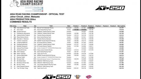 Combined result Practice Asia Production 250 ARRC 2017 Official Test Johor Day 1